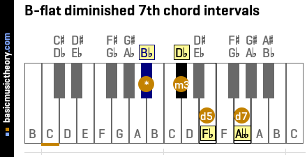 B-flat diminished 7th chord intervals