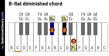 C Flat Major Scale basicmusictheory.com: ...