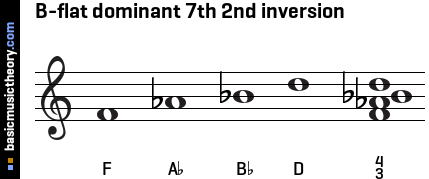 B-flat dominant 7th 2nd inversion