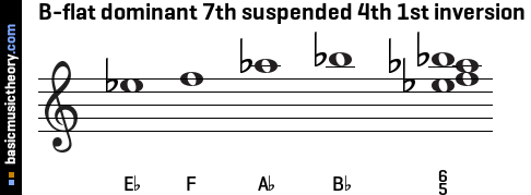 B-flat dominant 7th suspended 4th 1st inversion