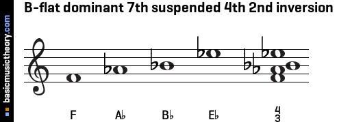 B-flat dominant 7th suspended 4th 2nd inversion