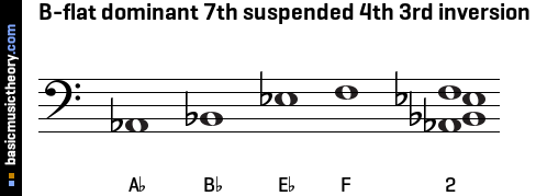 B-flat dominant 7th suspended 4th 3rd inversion