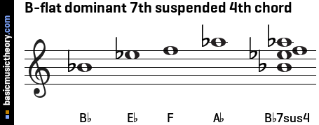 B-flat dominant 7th suspended 4th chord