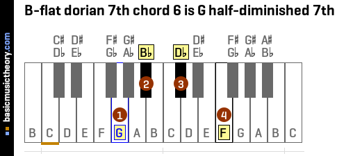 B-flat dorian 7th chord 6 is G half-diminished 7th