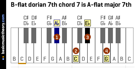 B-flat dorian 7th chord 7 is A-flat major 7th