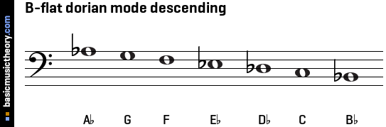 B-flat dorian mode descending