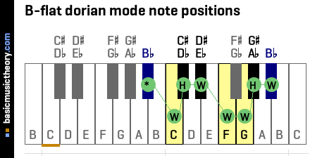B-flat dorian mode note positions