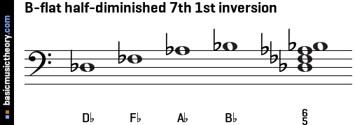 B-flat half-diminished 7th 1st inversion