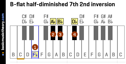 B-flat half-diminished 7th 2nd inversion
