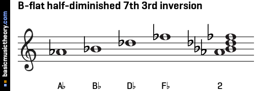 B-flat half-diminished 7th 3rd inversion