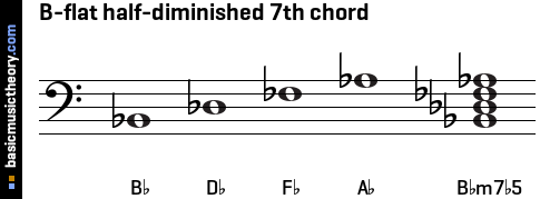 B-flat half-diminished 7th chord