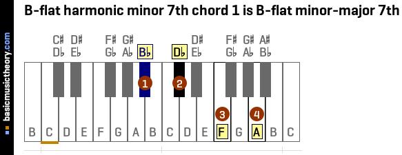 Basicmusictheory B Flat Harmonic Minor 7th Chords