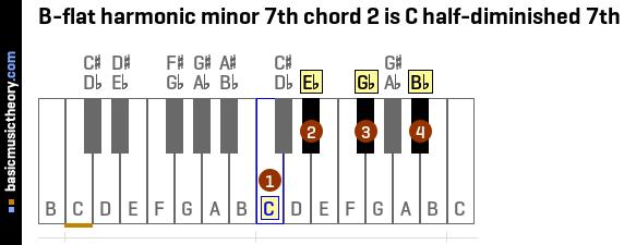 basicmusictheory.com: B-flat harmonic minor 7th chords