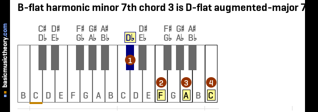 B-flat harmonic minor 7th chord 3 is D-flat augmented-major 7th