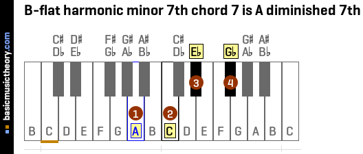 B-flat harmonic minor 7th chord 7 is A diminished 7th