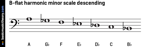 basicmusictheorycom bflat harmonic minor scale