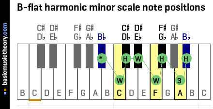 B-flat harmonic minor scale note positions