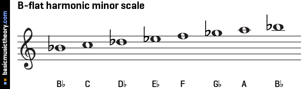 These note names are shown below on the treble clef followed by the