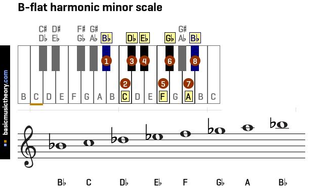 basicmusictheorycom all harmonic minor scales on the
