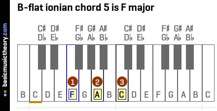 Ukulele ukulele chords b flat : Piano : piano chords b flat Piano Chords and Piano Chords B Flat ...