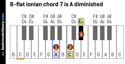 B-flat ionian chord 7 is A diminished