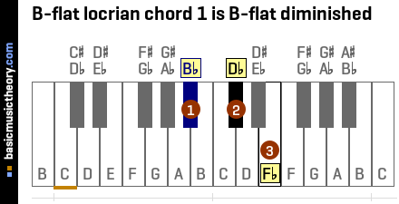 B-flat locrian chord 1 is B-flat diminished