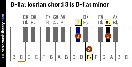 B-flat locrian chord 3 is D-flat minor