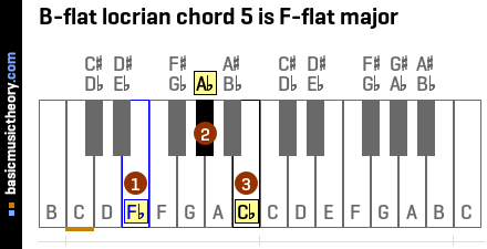 B-flat locrian chord 5 is F-flat major