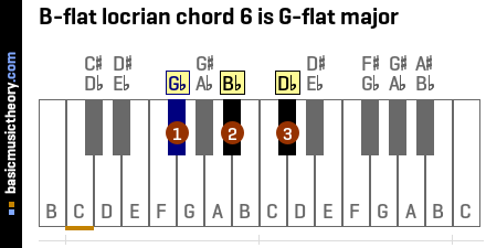 B-flat locrian chord 6 is G-flat major