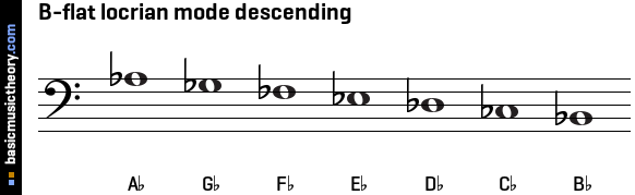 B-flat locrian mode descending