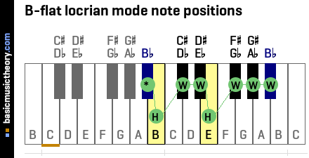 B-flat locrian mode note positions