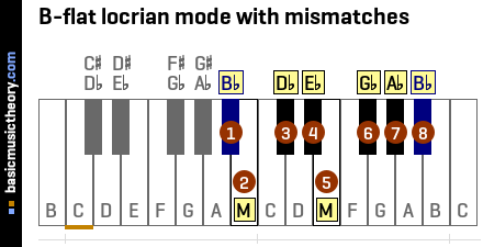 B-flat locrian mode with mismatches