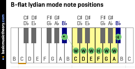 B-flat lydian mode note positions