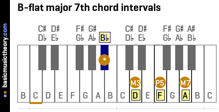 Note bb is the note with the lowest pitch of all the chord notes
