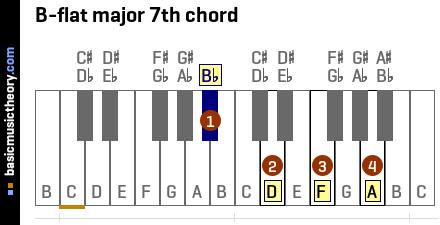flat major 7th chord C Flat Major Scale Bass Clef