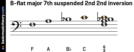 B-flat major 7th suspended 2nd 2nd inversion