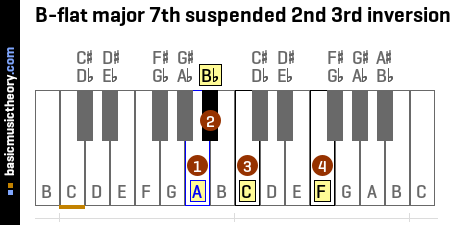 B-flat major 7th suspended 2nd 3rd inversion
