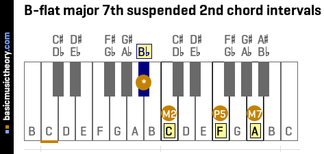 B-flat major 7th suspended 2nd chord intervals