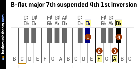 B-flat major 7th suspended 4th 1st inversion
