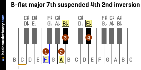 B-flat major 7th suspended 4th 2nd inversion