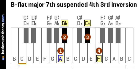 B-flat major 7th suspended 4th 3rd inversion