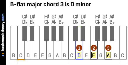 B-flat major chord 3 is D minor