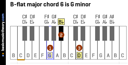 B-flat major chord 6 is G minor