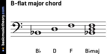 Basicmusictheory com b flat major triad chord