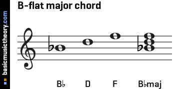 basicmusictheory.com: B-flat major triad chord