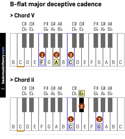 Basicmusictheory B Flat Major Deceptive Cadence