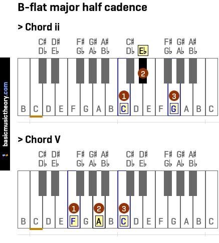 basicmusictheory.com: B-flat major half cadence C Flat Major Scale