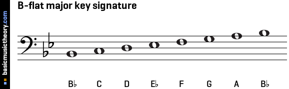 basicmusictheory.com: B-flat major key signature C Flat Major Scale Treble Clef