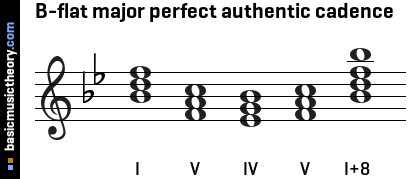 g Major Perfect Cadence B-flat Major Perfect Authentic