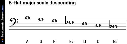 B-flat major scale descending